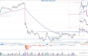 Señales de Trading Pendientes 03/05/16 (Video)