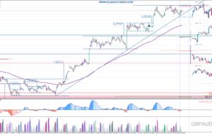 Señales de Trading Pendientes 11/05/16 (Video)