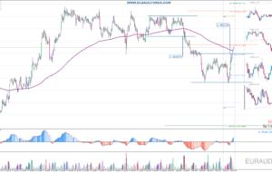 Señales de Trading Pendientes 08/09/16