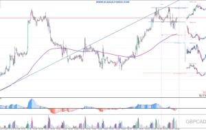 Señales de Trading Pendientes 13/09/16