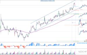 Señales de Trading Pendientes 07/09/16