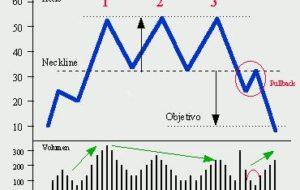 Triple Techo y Triple Suelo, Figuras Chartistas